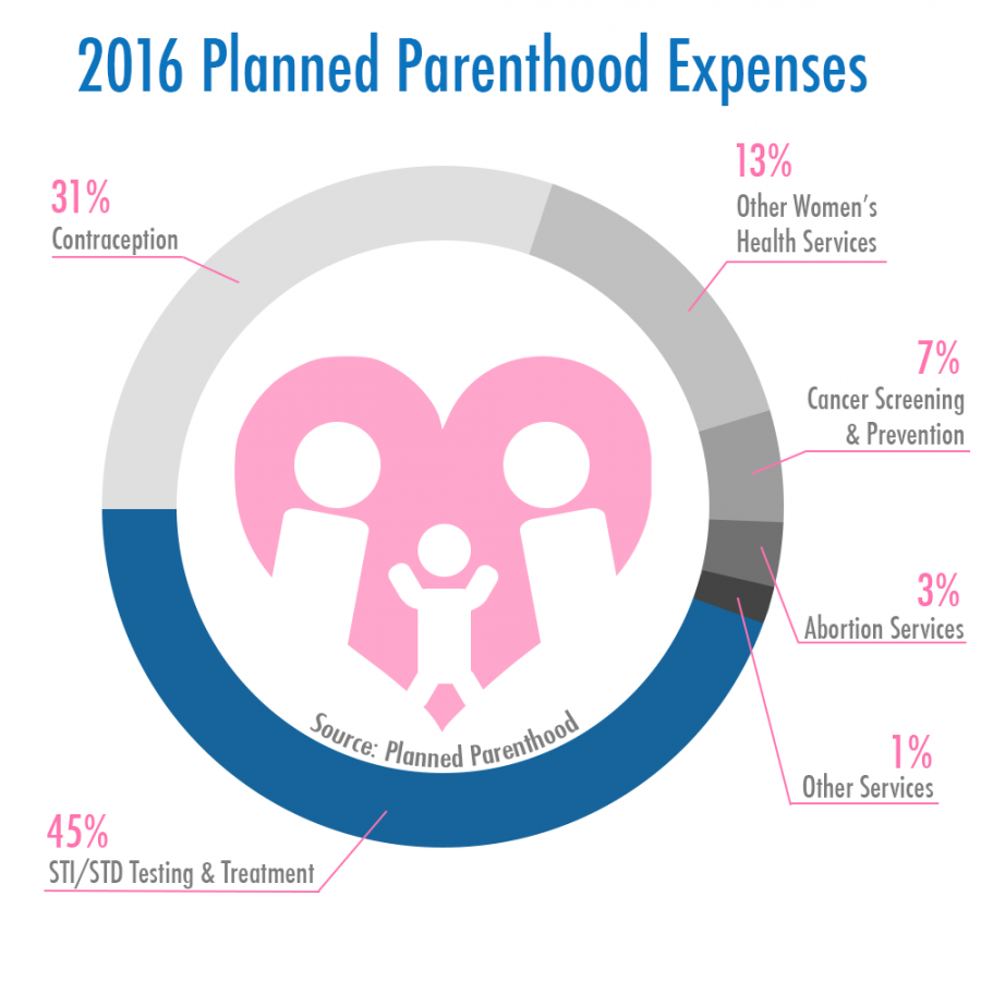 Planned+Parenthood+vital+for+women+in+U.S.